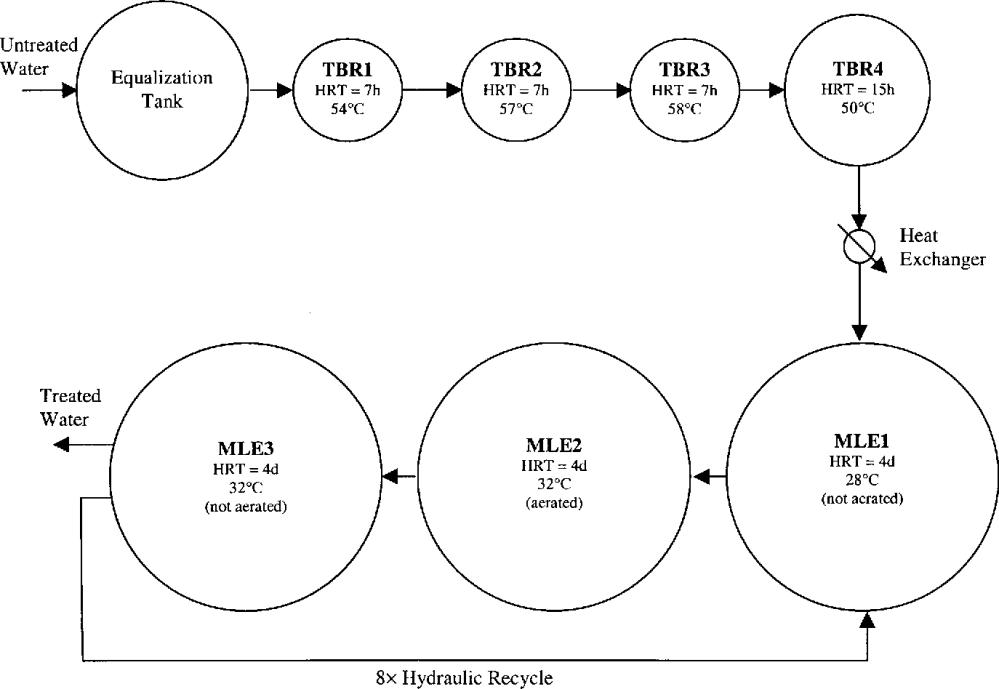 medium resolution of process flow schematic of the industrial wastewater treatment facility studied relative