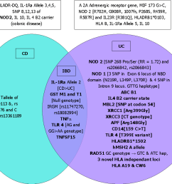 figure 1 association of different genes with inflammatory bowel disease ulcerative colitis and crohn s disease [ 1006 x 836 Pixel ]