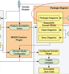 1 environment for model driven engineering of software product lines [ 1160 x 726 Pixel ]