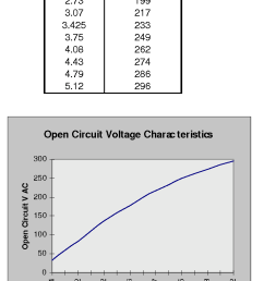 open circuit terminal voltage as a function of field current  [ 740 x 1094 Pixel ]
