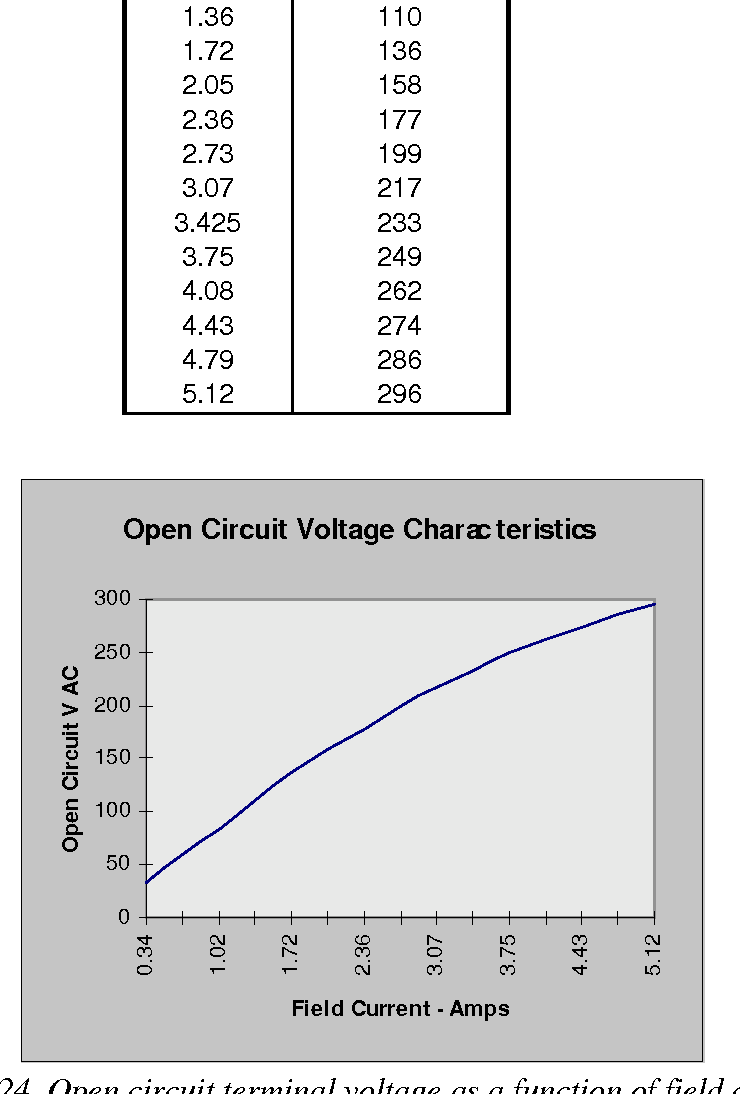hight resolution of open circuit terminal voltage as a function of field current