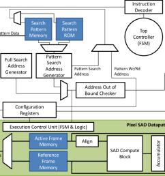 2 top level block diagram of the cmeacc design  [ 1088 x 728 Pixel ]