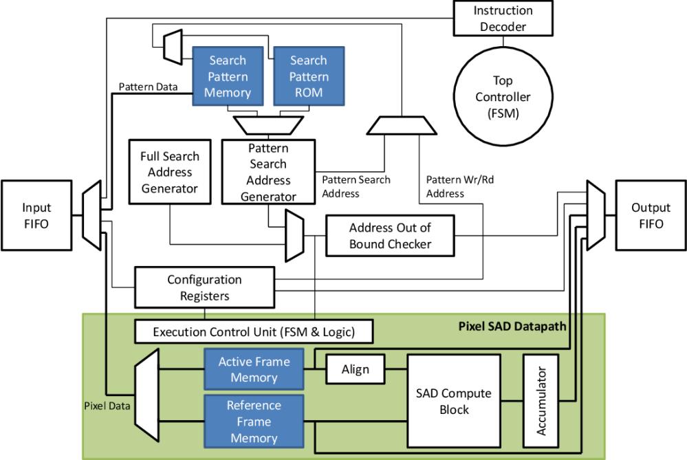 medium resolution of 2 top level block diagram of the cmeacc design