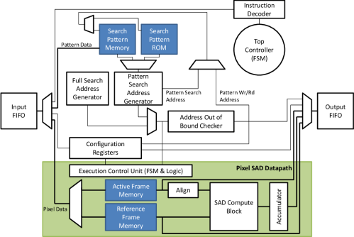 small resolution of 2 top level block diagram of the cmeacc design
