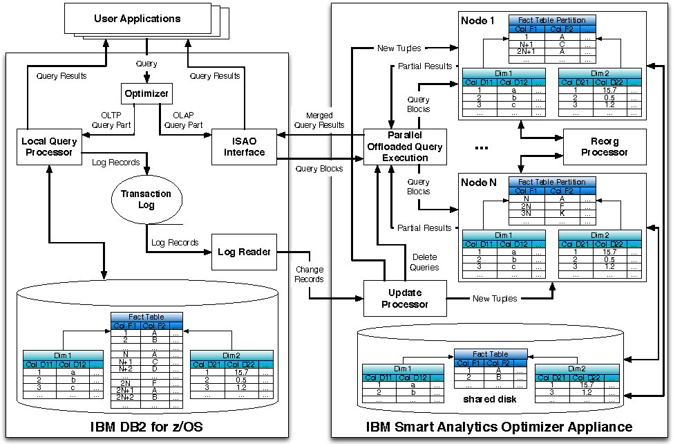mainframe architecture diagram arc switch panel wiring of a highly scalable data warehouse appliance figure 1