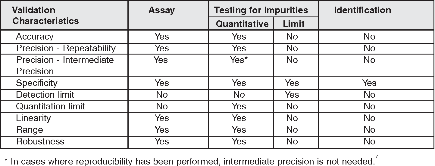 Figure 1 from Step-by-step analytical methods validation