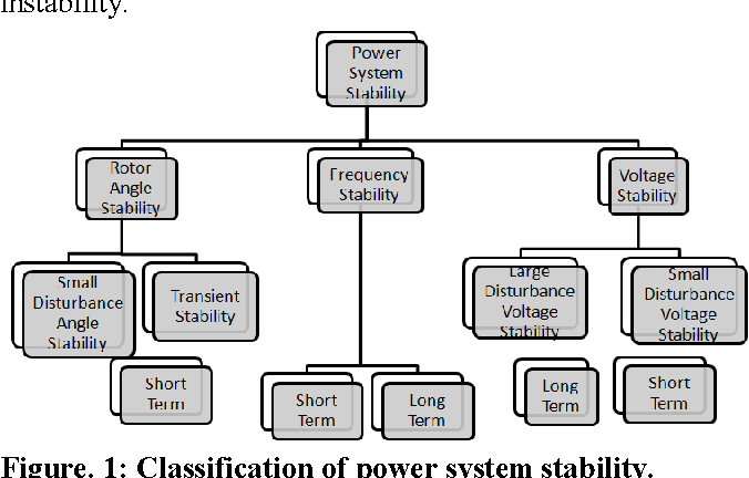 Figure 1 from TRANSIENT STABILITY ASSESSMENT OF POWER