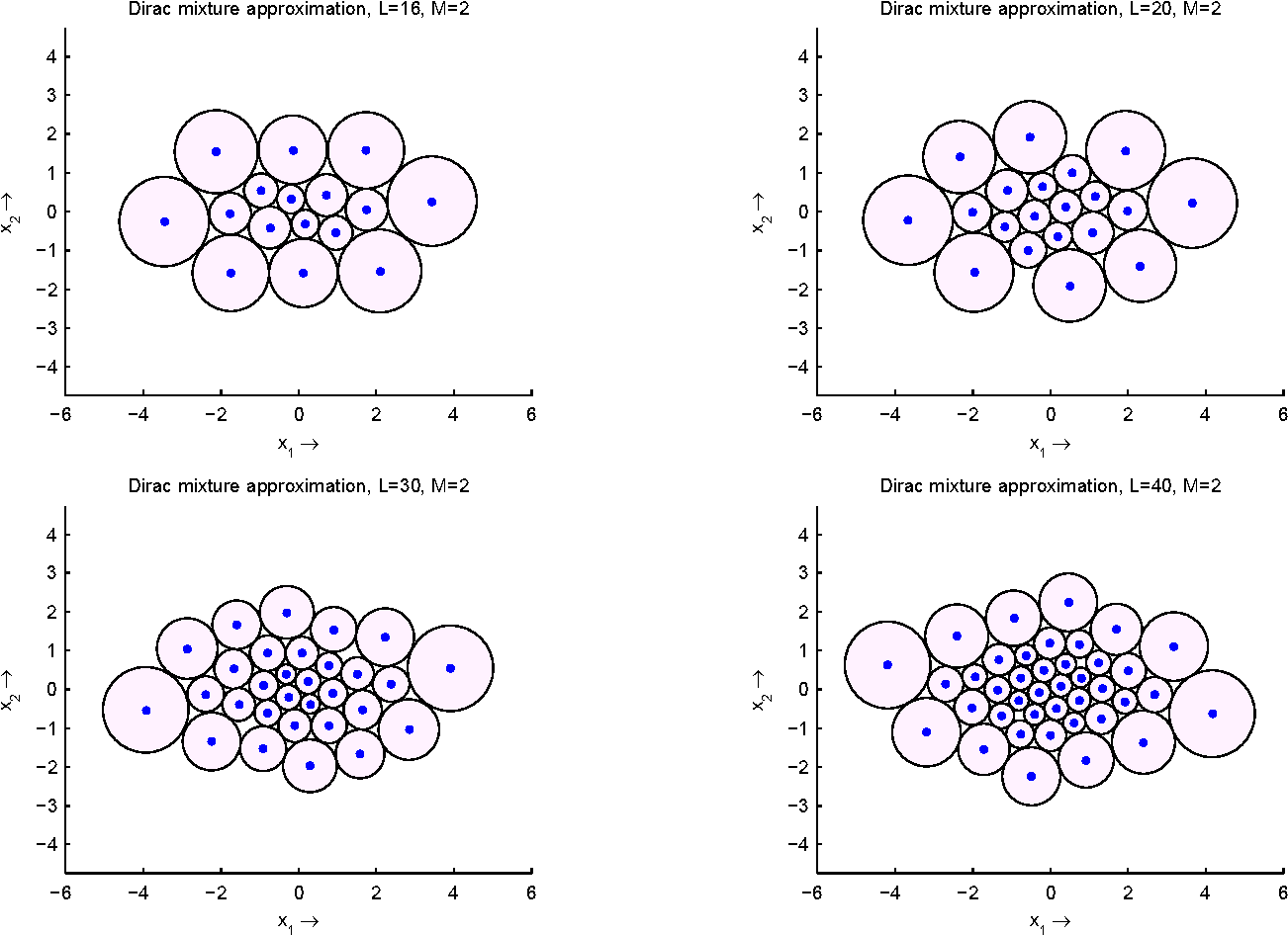 Figure 6 from Truncated Moment Problem for Dirac Mixture