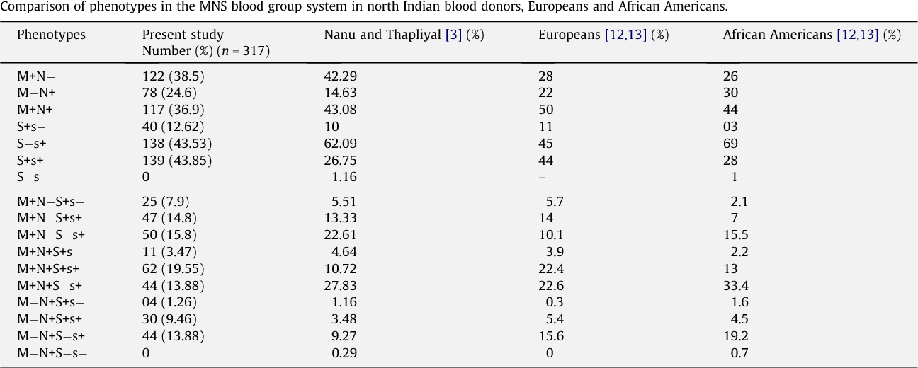 Table 5 from Phenotype frequencies of blood group systems