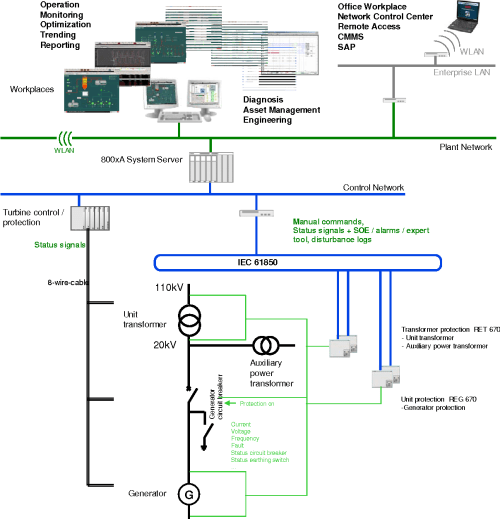small resolution of figure 12 ret 670 and reg 670 integration to abb s system 800xa
