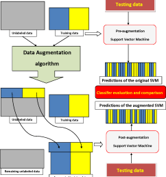figure 1 1 flow diagram of the data augmentation process additional training examples are extracted [ 1178 x 1306 Pixel ]