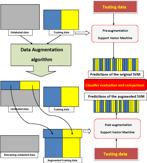 small resolution of figure 1 1 flow diagram of the data augmentation process additional training examples are extracted