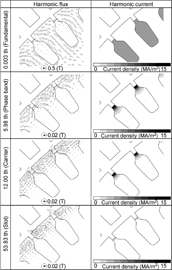 Figure 9 from Characteristics Analysis of Large High Speed