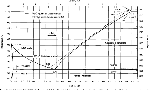 small resolution of 6 a iron carbon phase diagram showing the austenite y