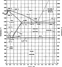 6 b expanded iron carbon phase diagram showing both the eutectoid [ 996 x 1072 Pixel ]