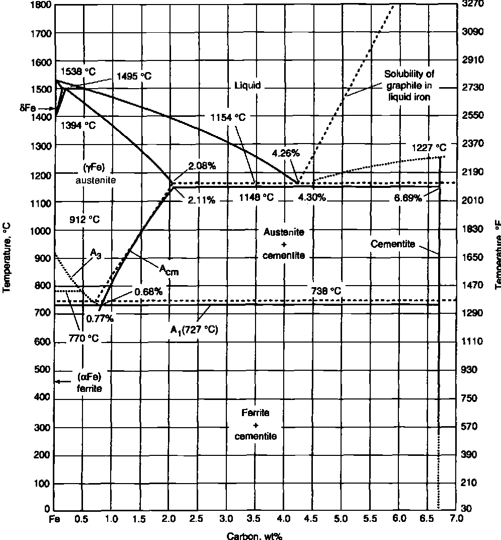 hight resolution of 6 b expanded iron carbon phase diagram showing both the eutectoid
