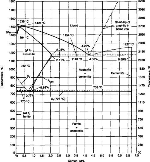 small resolution of 6 b expanded iron carbon phase diagram showing both the eutectoid