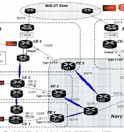 notional navy routing architecture including tsat vpn service and ospf usage  [ 1374 x 988 Pixel ]