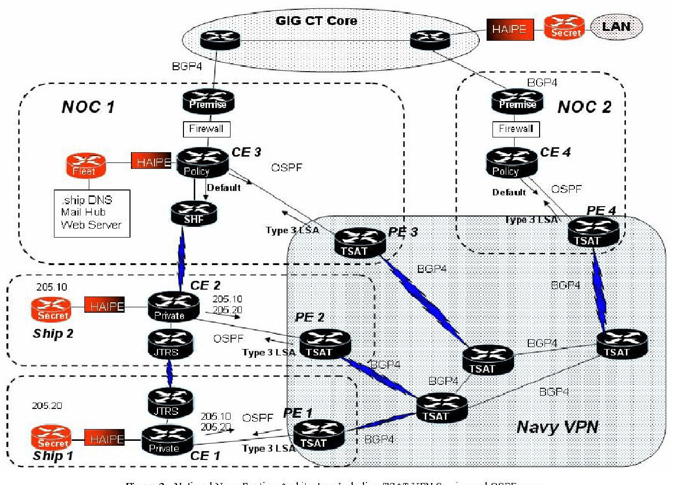 hight resolution of notional navy routing architecture including tsat vpn service and ospf usage