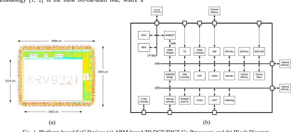 medium resolution of platform based soc design a arm based