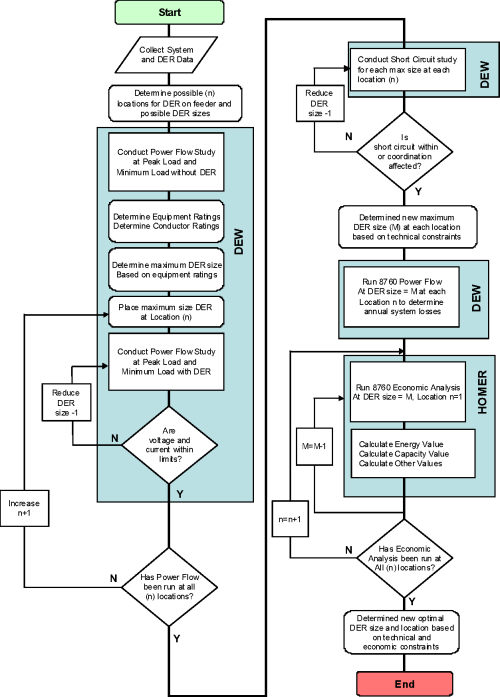 small resolution of der optimization flow diagram