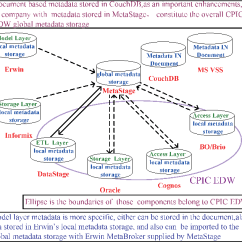 Cognos Architecture Diagram Volvo V70 Wiring 2006 Figure 2 From Metadata Integration In Enterprise Data Federated