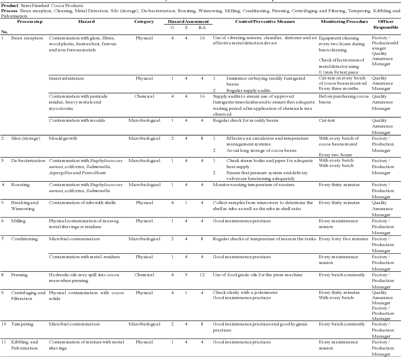 Table 3 From Application Of Iso In Comparison With