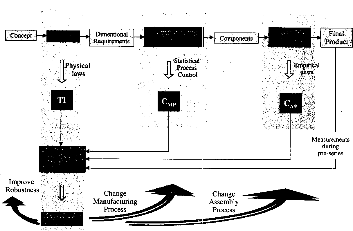 Figure 3 from Assembly process level tolerance analysis