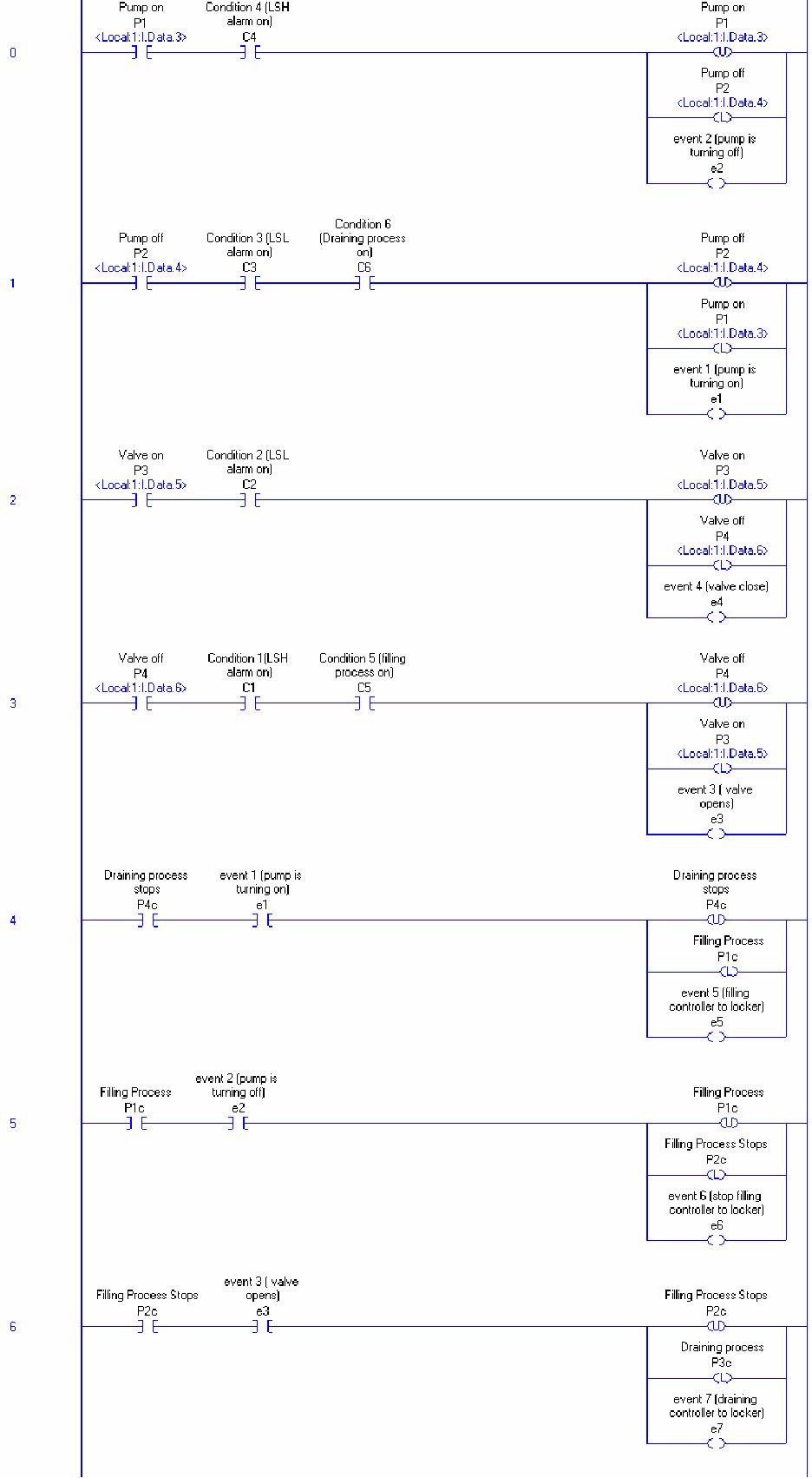 medium resolution of figure 5 12 ladder logic diagram tank control model