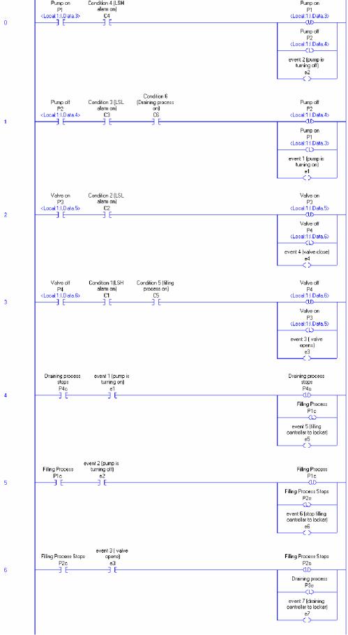 small resolution of figure 5 12 ladder logic diagram tank control model