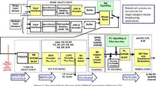 small resolution of functional block diagram of the dvb s2 transmitter following 3