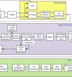 dvb s receiver block diagram [ 1354 x 1042 Pixel ]