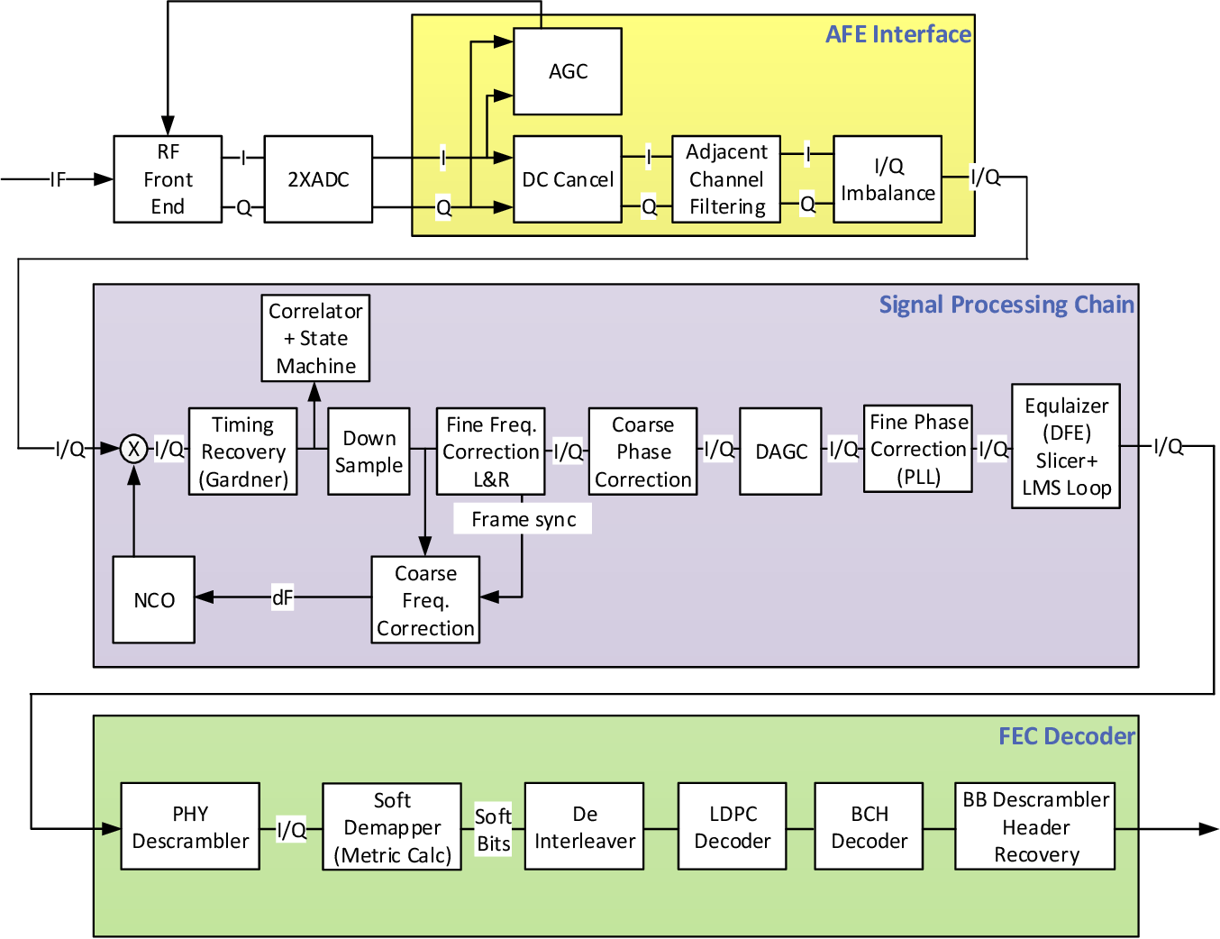 hight resolution of functional block diagram of dvb s2 receiver