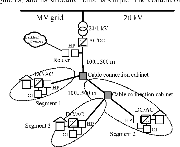 Power-line communication-based network architecture for