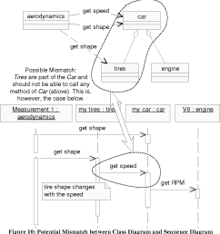 figure 10 potential mismatch between class diagram and sequence diagram [ 1002 x 1078 Pixel ]