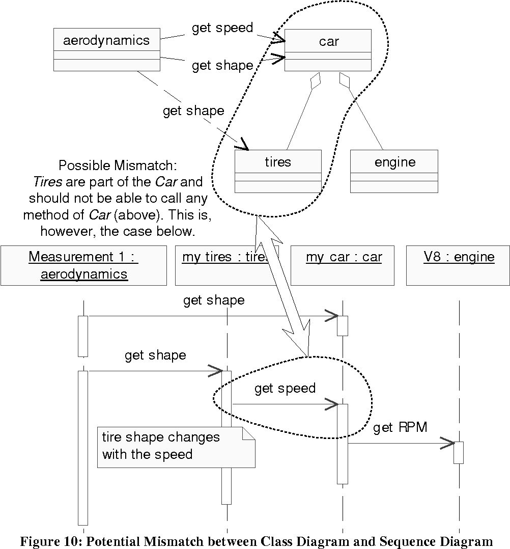 hight resolution of figure 10 potential mismatch between class diagram and sequence diagram