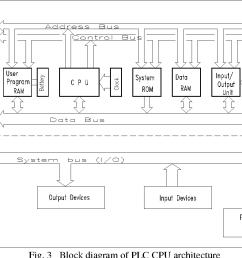 3 block diagram of plc cpu architecture [ 1216 x 842 Pixel ]