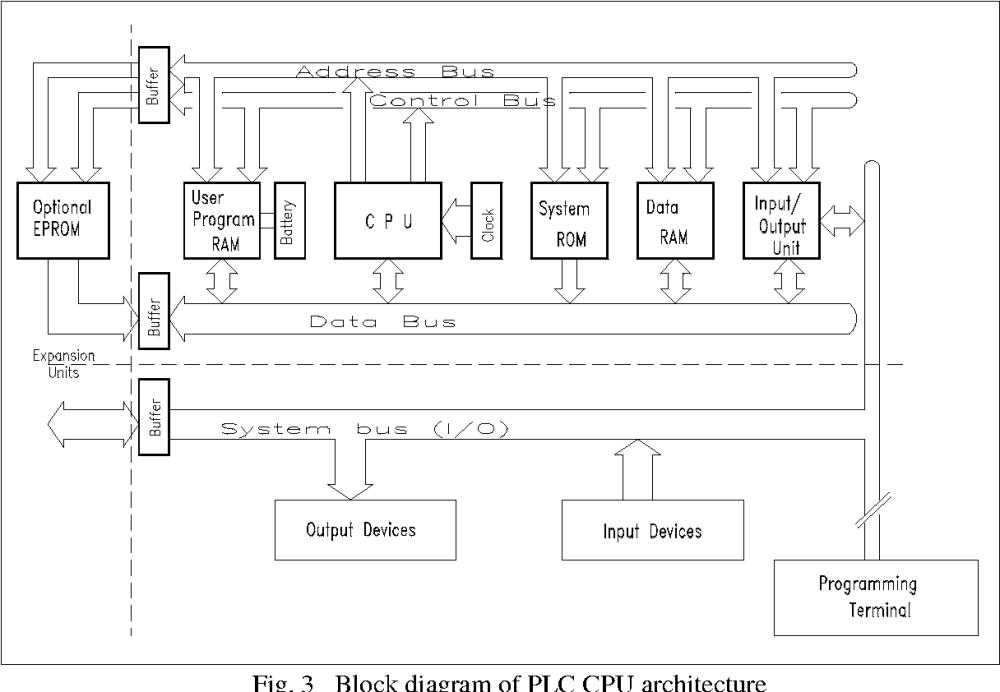 medium resolution of 3 block diagram of plc cpu architecture