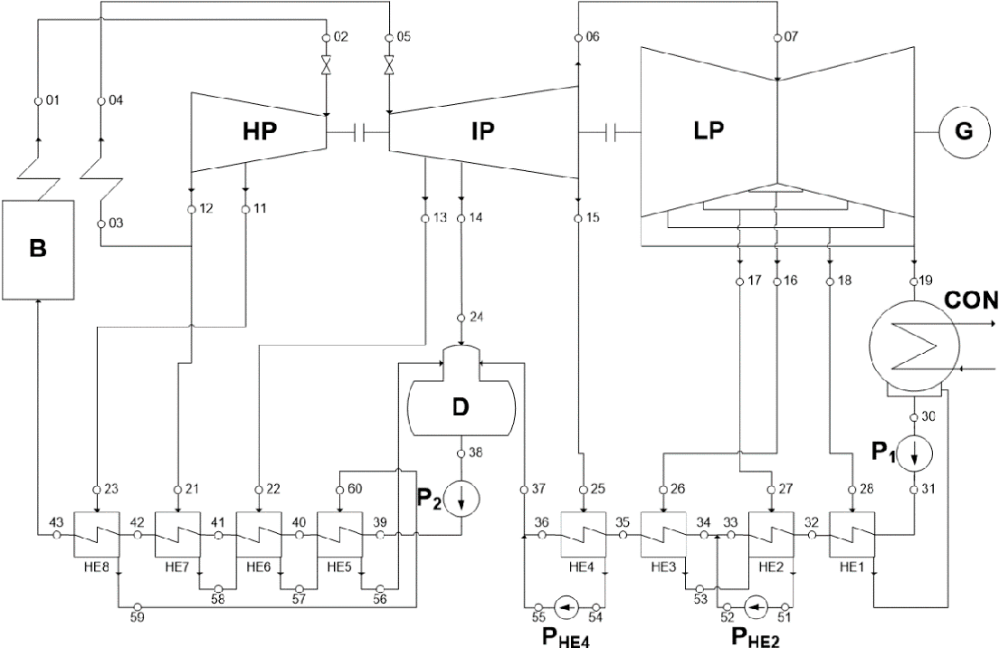 medium resolution of thermodynamic scheme of the supercritical steam power plant reference model b