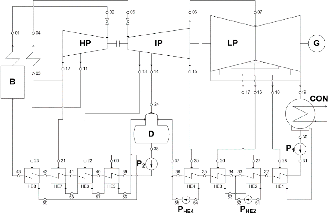 hight resolution of thermodynamic scheme of the supercritical steam power plant reference model b