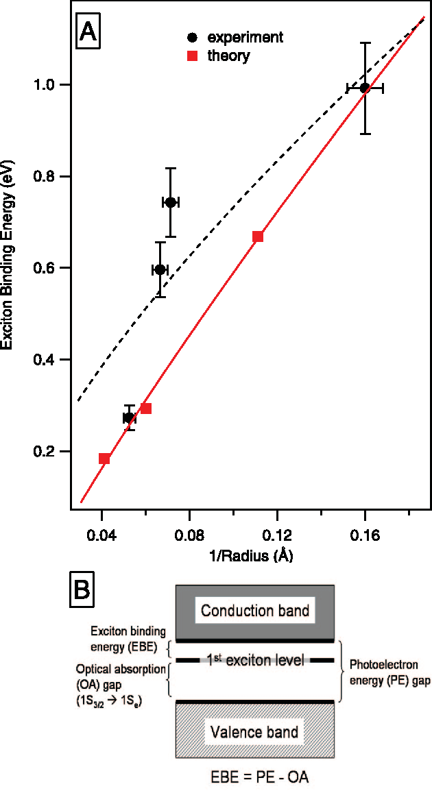 Figure 4 from Determination of the exciton binding energy