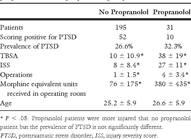 Buy Propranolol Cheap Online