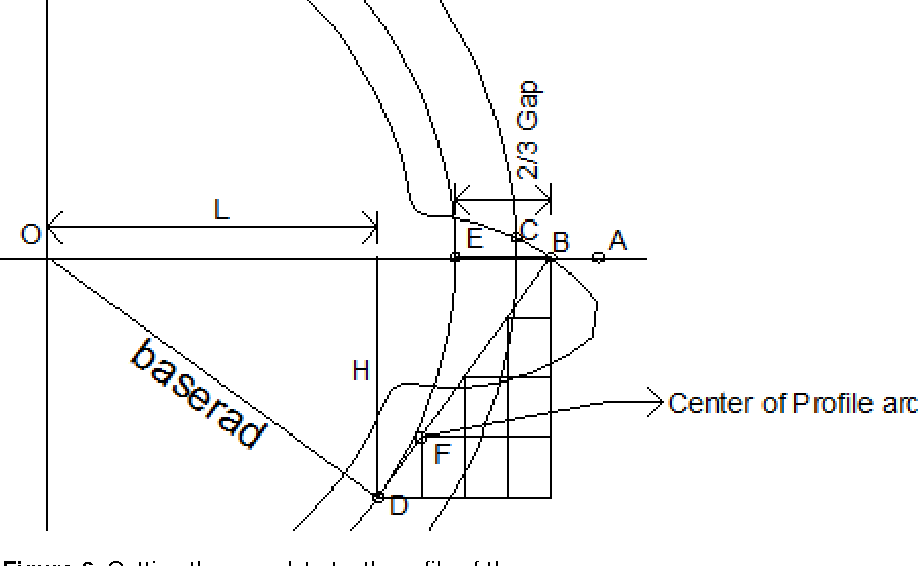 Figure 6 from Drafting of involute spur-gears in AutoCAD