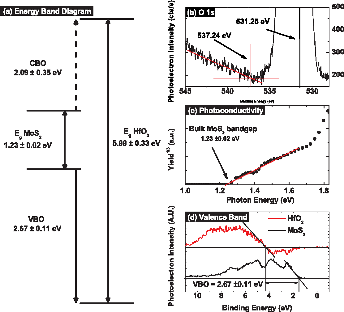 Figure 5 from HfO(2) on MoS(2) by atomic layer deposition