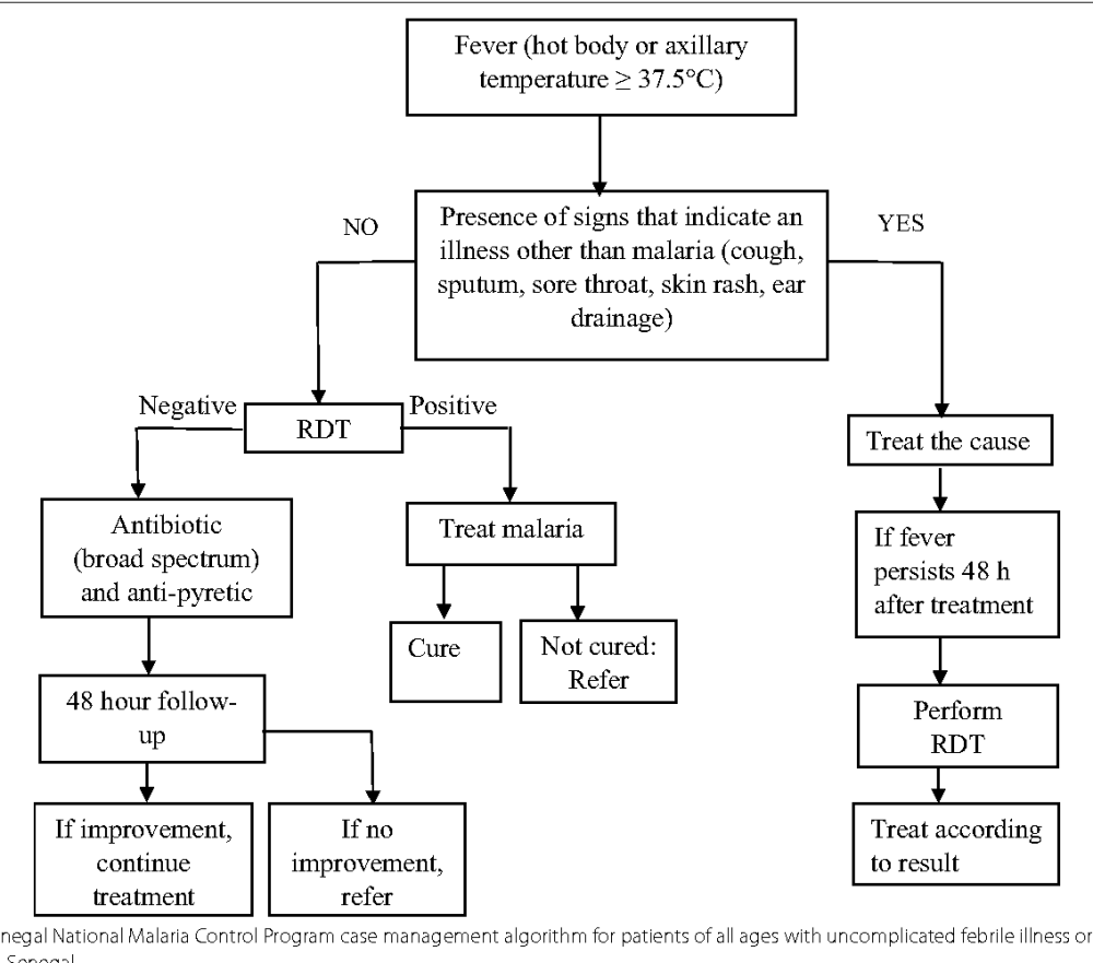 medium resolution of 1 senegal national malaria control program case management algorithm for patients of all ages