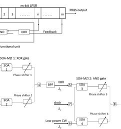 schematic diagram of a prbs generator a block diagram [ 1264 x 956 Pixel ]
