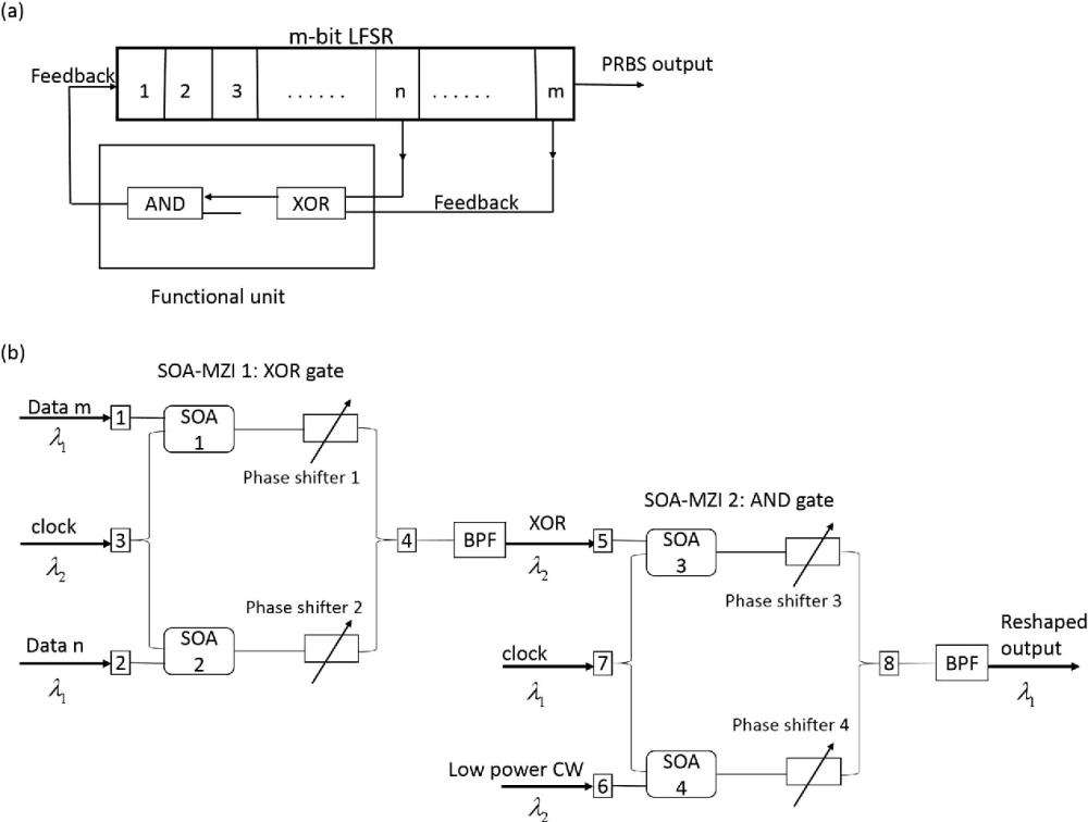 medium resolution of schematic diagram of a prbs generator a block diagram