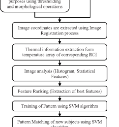 infrared image processing and machine vision system flow diagram [ 712 x 1406 Pixel ]