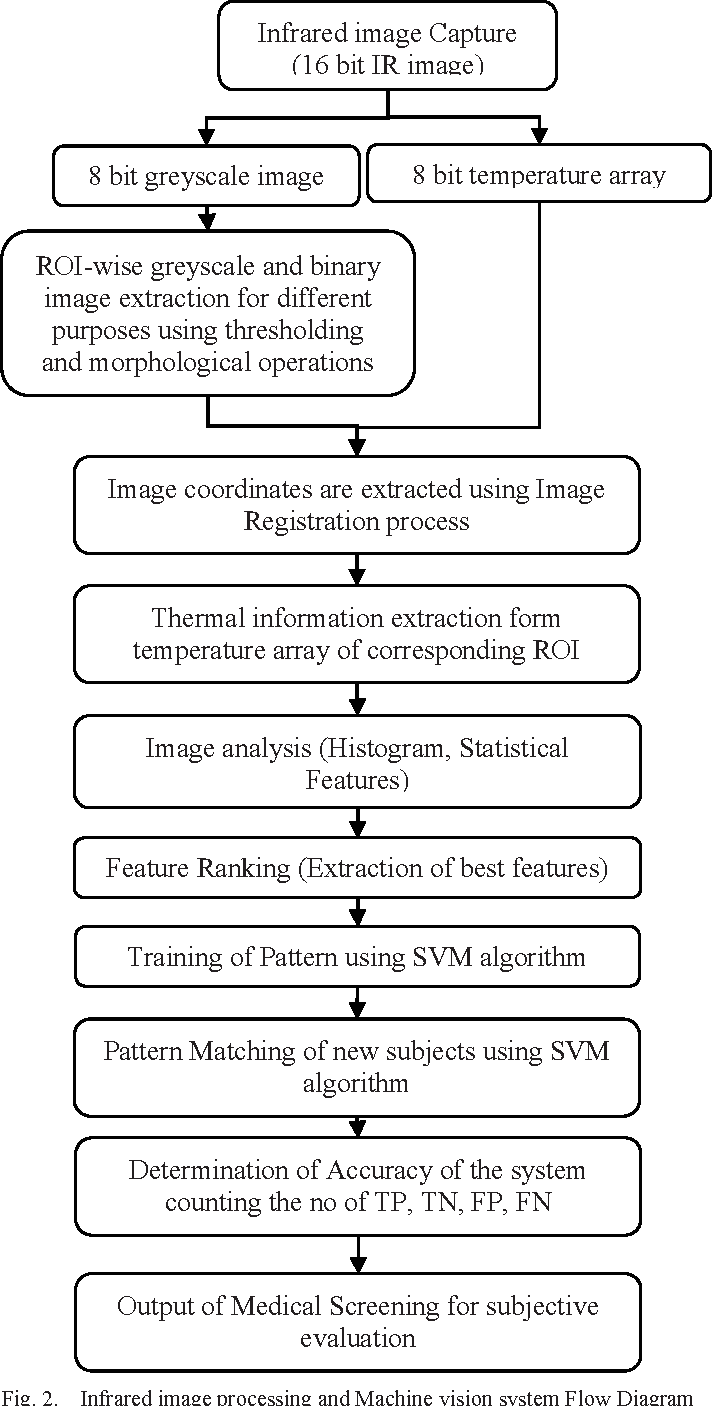 hight resolution of infrared image processing and machine vision system flow diagram