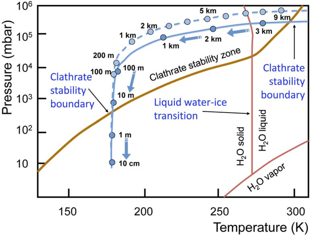 hight resolution of figure 6 phase diagram of ch4 clathrate and water and typical trajectories of a